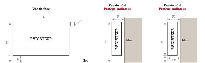 Prot ge radiateur barres de protection radiateur techni contact - Comment fabriquer un cache radiateur ...