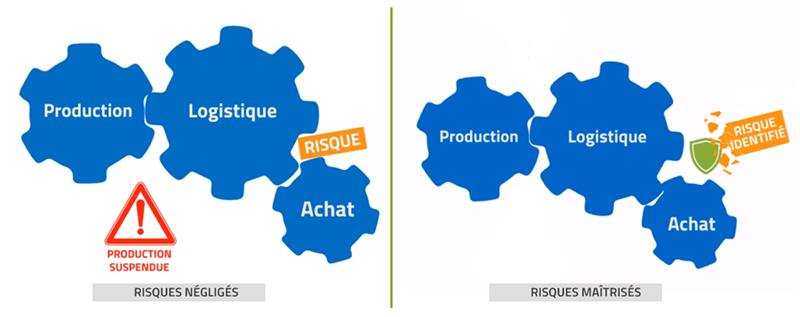 risques-fournisseurs-processus-techni-contact
