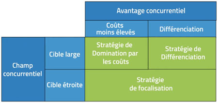 strategies-generiques-de-Porter-Techni-Contact